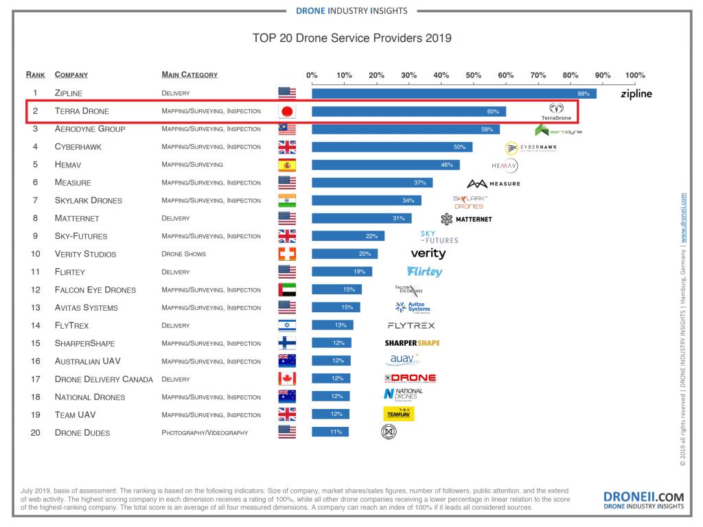 Top 20 Drone Service Provider 2019