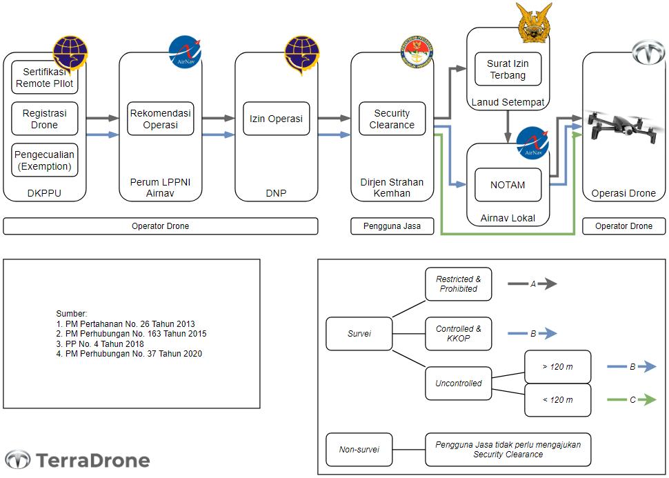 Proses perizinan drone di Indonesia
