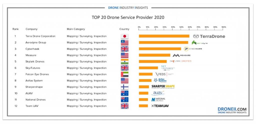 Terra Drone Global Ranking 2020